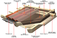 Progettazione tetto coibentante